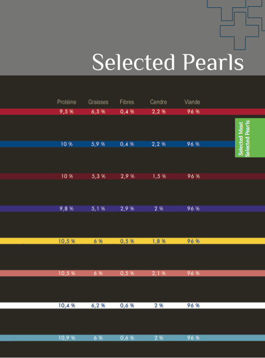 Selected pearls